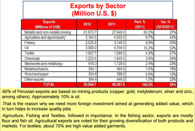 Peru's exports by sectors. Image by The Cotton Forum.
